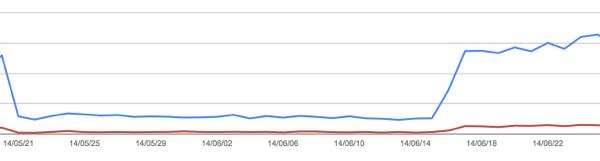 ウェブマスターツールの検索クエリ数のグラフ