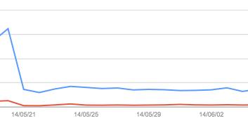 ウェブマスターツールで検索順位が下落している時のグラフ