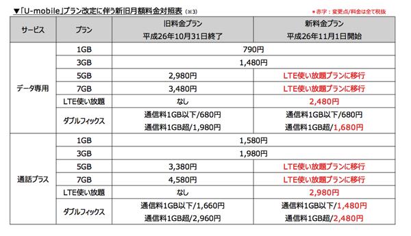 u-mobileの新料金体系