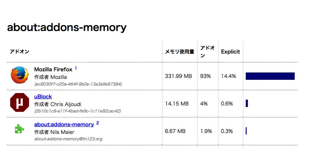 Firefoxが一番メモリを食っているスクリーンショット
