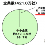 厚生労働省「大企業の今夏のボーナスアップ!」→日本の大企業は全体の0.3%でした!
